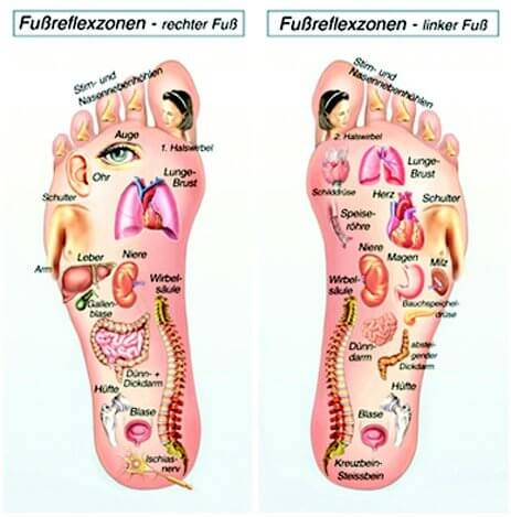 Fußreflexzonen Massage - Fußreflexzonen, Massagepunkte der Fußreflexzonen